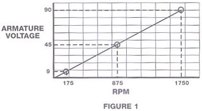 Figure 1 shows a typical voltage/speed curve for a motor operating from a 115 volt control.