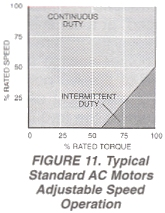 Figure 11. Typical Standard AC Motors Adjustable Speed Operation