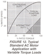 Figure 12. Typical Standard AC Motor Application with Variable Torque Loads