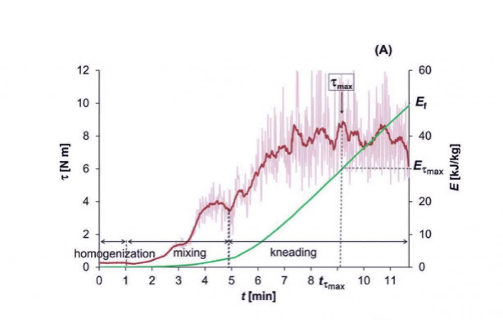 Rheograph of dough mixing application detailing torque variability during mixing