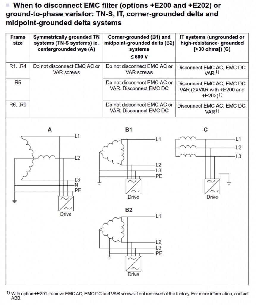 Fig. 1 - ACS880 drive EMC Filter Disconnection Requirements for Various Supply Ground Configurations