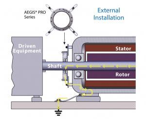 Fig. 6 – Aegis® Shaft Grounding Ring – Pro Series (Courtesy Electro Static Technology)