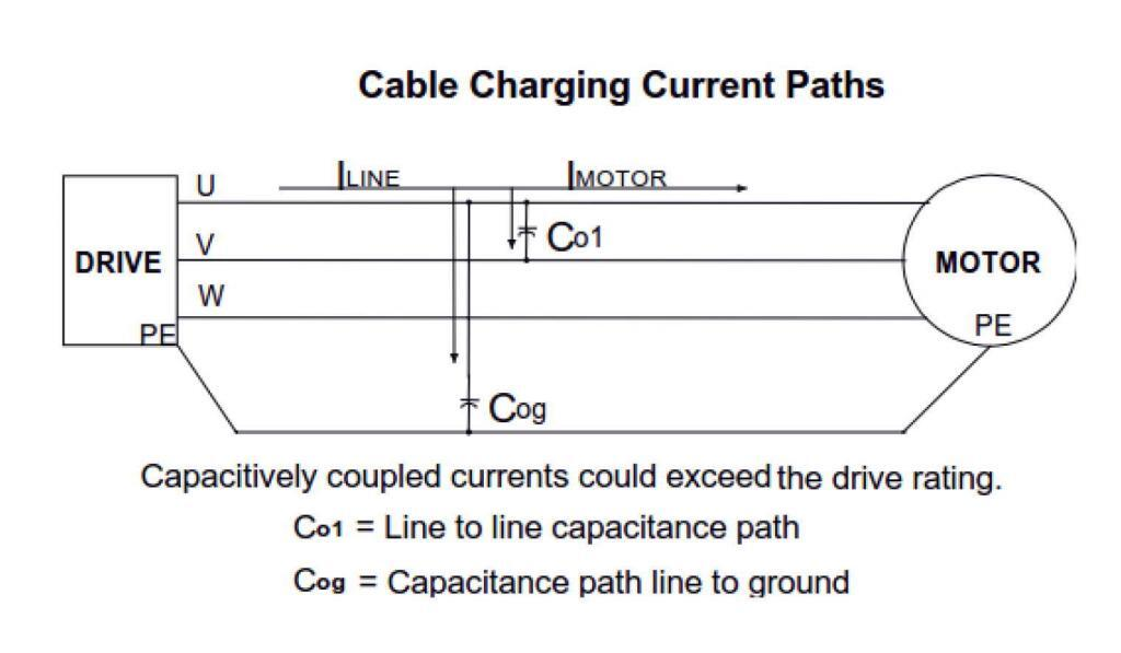 Fig. 4 - Capacitive Coupling Paths in Drive Output Cables