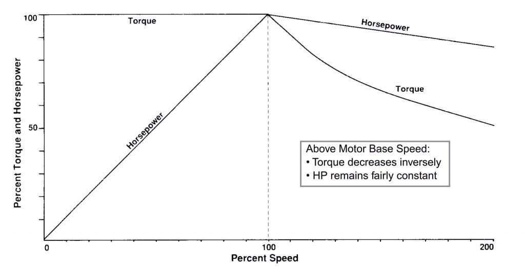 Fig. 3 - Torque/Constant HP/Speed Profile