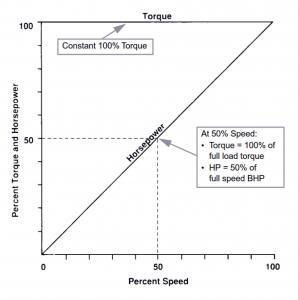 Fig. 2 - Constant Torque/Power/Speed Profile