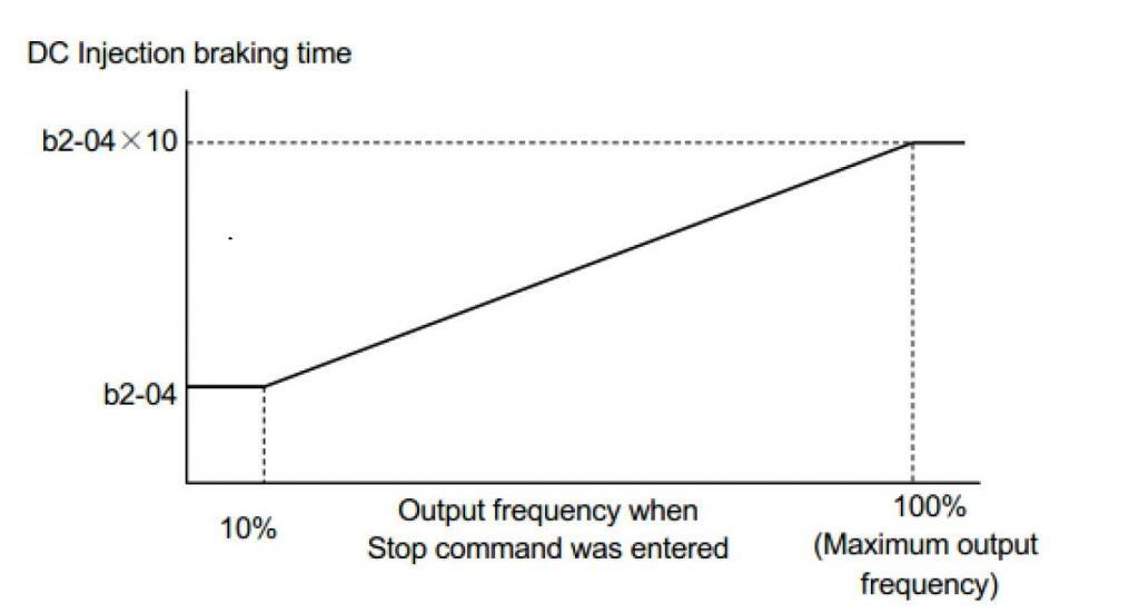 Fig. 5 - DC Injection Braking Time vs. Output Frequency in Yaskawa A1000 Series
