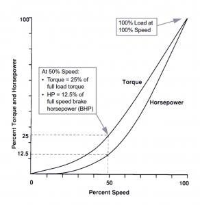 Fig. 1 - Variable Torque/Power/Speed Profile