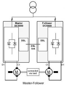 Drives connected in Master-Follower application