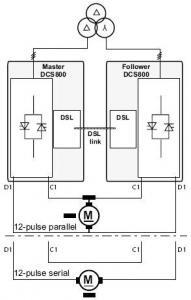 Typical configuration for high power drives connected in 12-pulse parallel, serial or sequential application