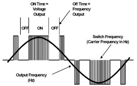 Drive Output Waveform Components