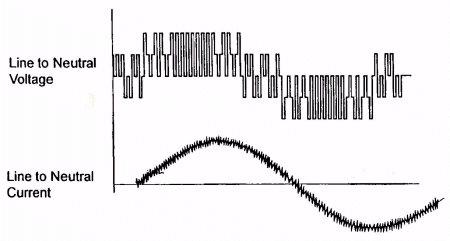 Figure 7, Drive Output Waveform