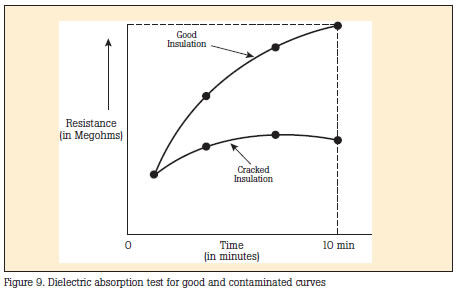 Fig. 2 - Time vs. Resistance Plots for Good and Bad Insulation